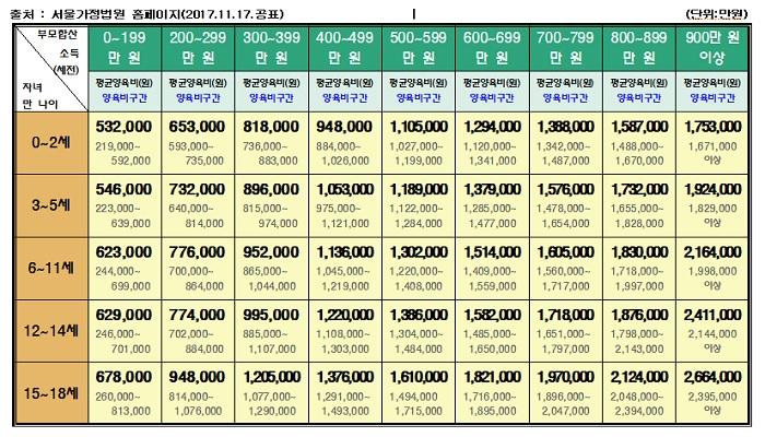 2017년 양육비 산정기준표